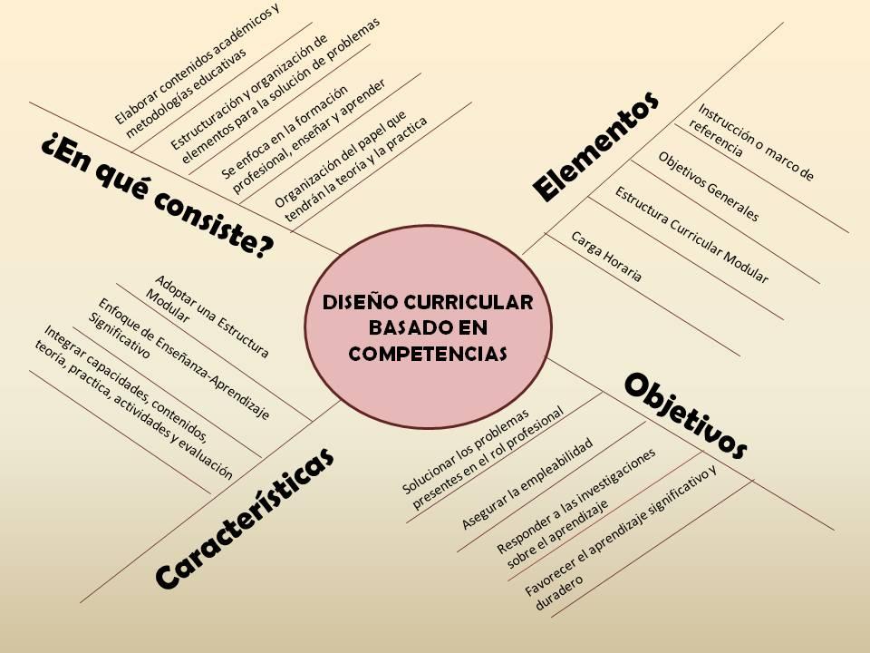 Cómo Diseñar Un Currículo Por Competencias En 10 Pasos