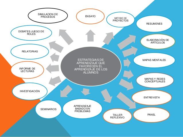 5 Estrategias Efectivas Para Un Buen Aprendizaje En Clases