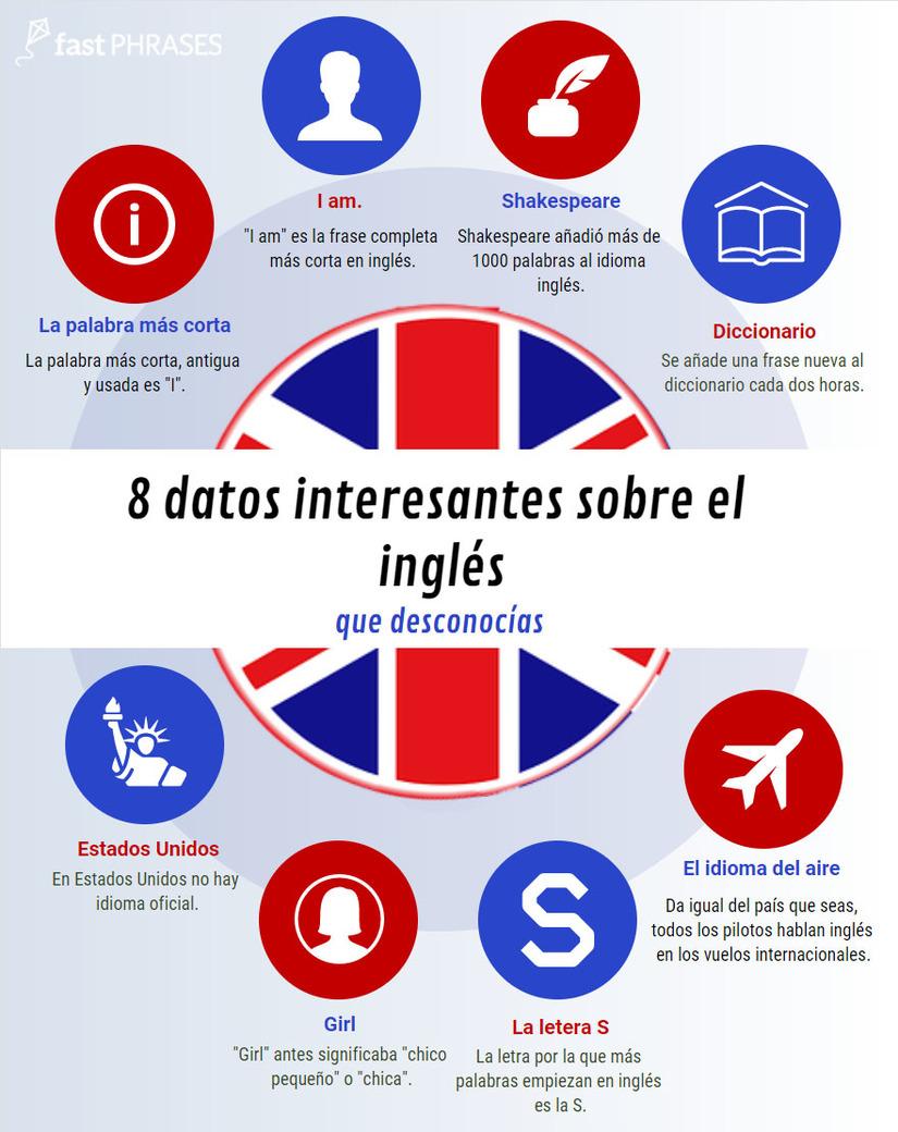 55 Sitios Web Para Aprender Ingles Online Gratuitamente