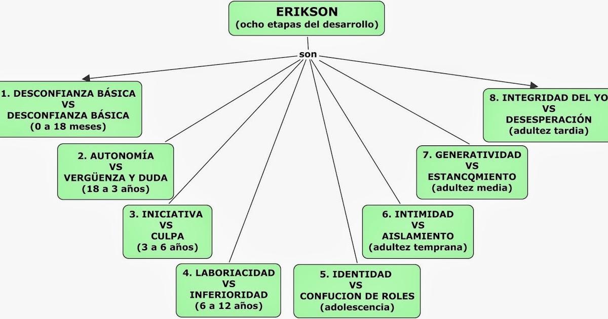 La Teoría De Erik Erikson Las Etapas Del Desarrollo Psicosocial