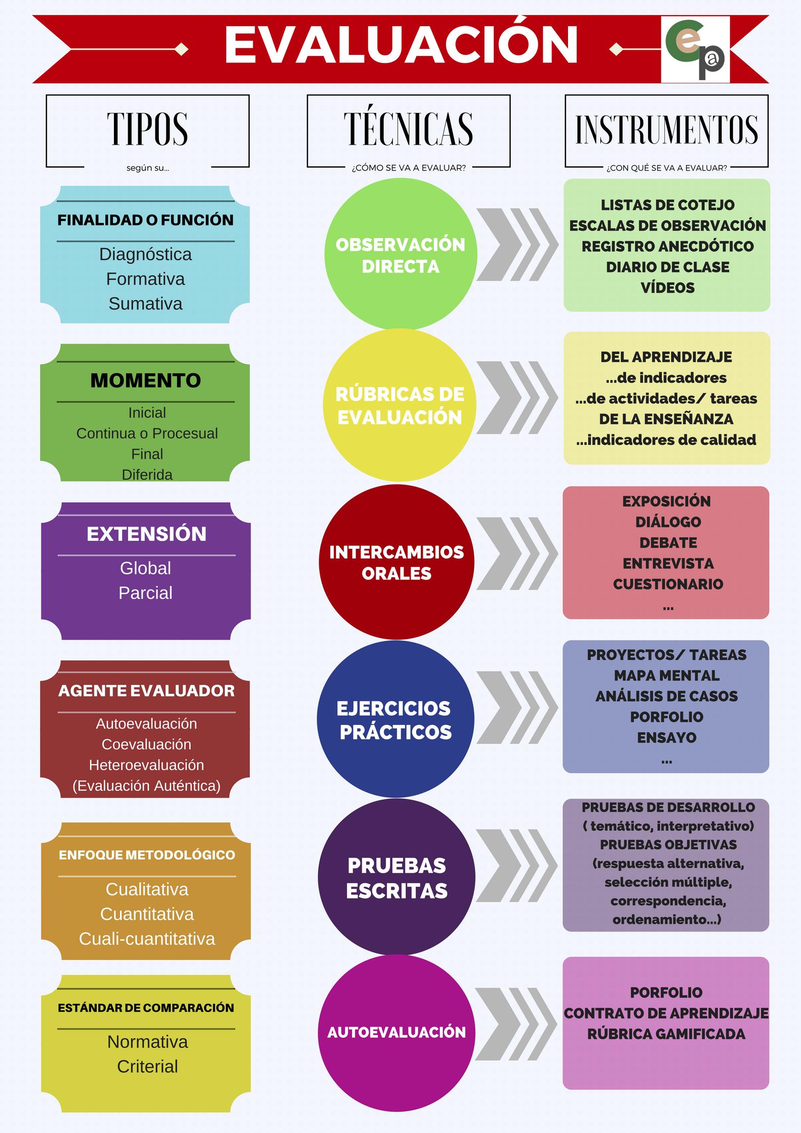 Docente Aquí Tienes 31 Maneras Diferentes De Evaluar A Sus Alumnos 10 Metodologías