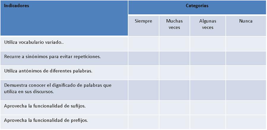Instrumentos De Evaluación Listas De Cotejo Y Escalas De Apreciación